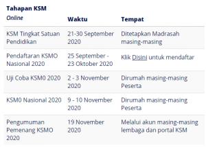 Tahapan KSM 300x214 - KOMPETENSI SAINS MADRASAH TINGKAT NASIONAL KEMENAG